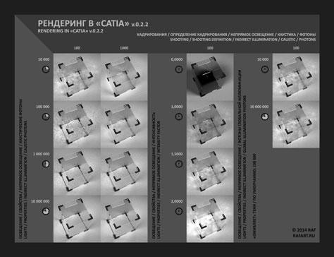 Настройки рендера в CATIA, инфографика