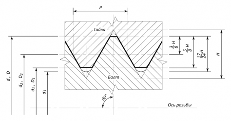 ГОСТ 24705-81 Номинальные значения наружного, среднего и внутреннего диаметров резьбы на чертеже